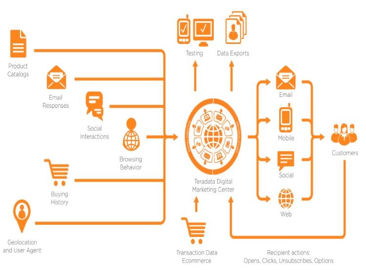 ¿Por qué una Agencia de Marketing Digital es una excelente oportunidad de negocio?