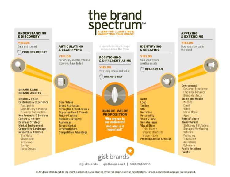 El espectro de la marca