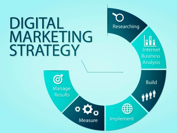 Utiliza el marketing digital para establecer tus estrategias