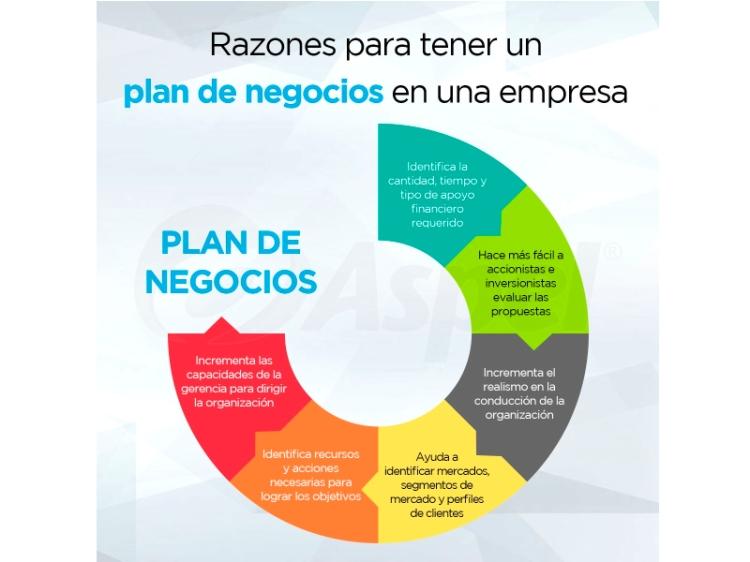 Razones para tener un plan de negocio