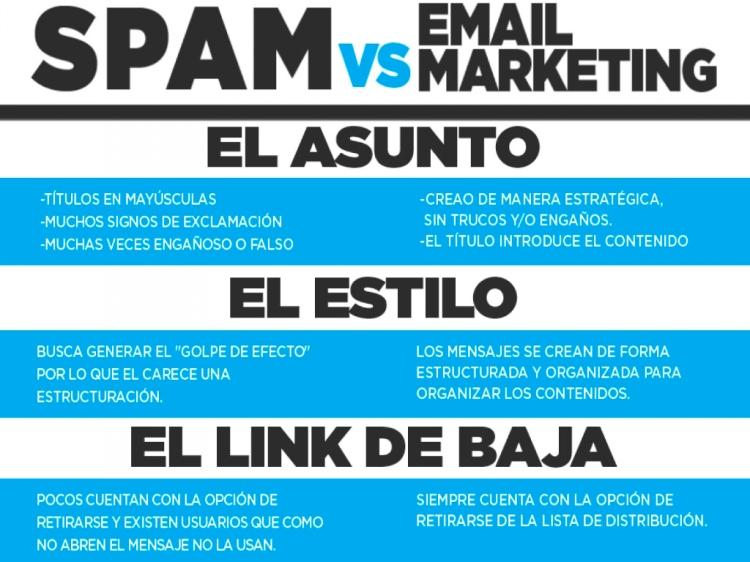 spam vs email marketing el asunto el estilo el link de baja: Ley can-spam