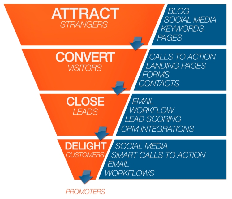 Los 4 pasos de la metodología del Inbound Marketing