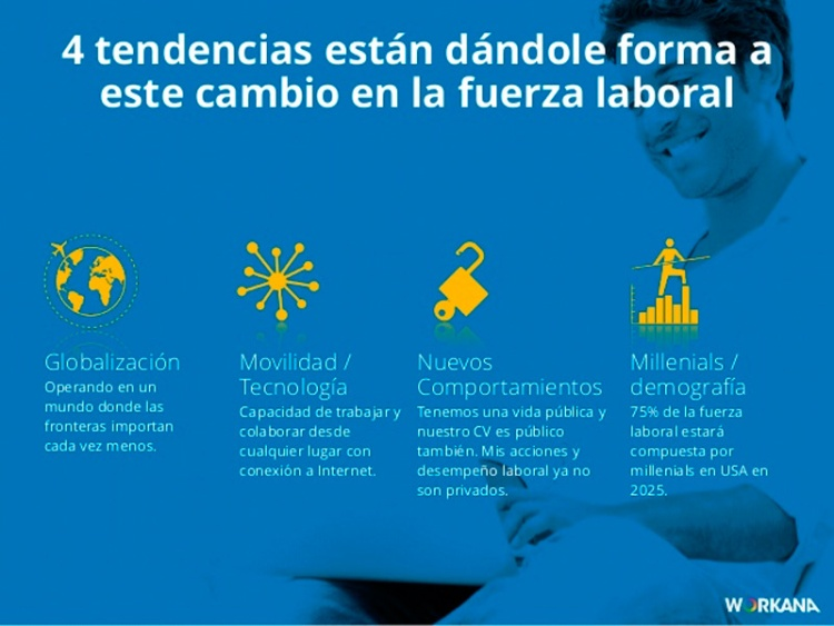 Web de trabajo: Workana