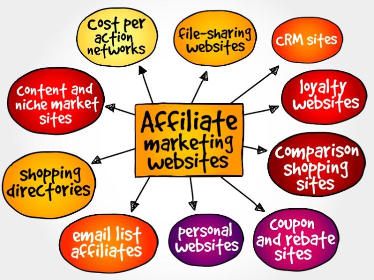 Consejos adicionales a la hora de utilizar el marketing de afiliación