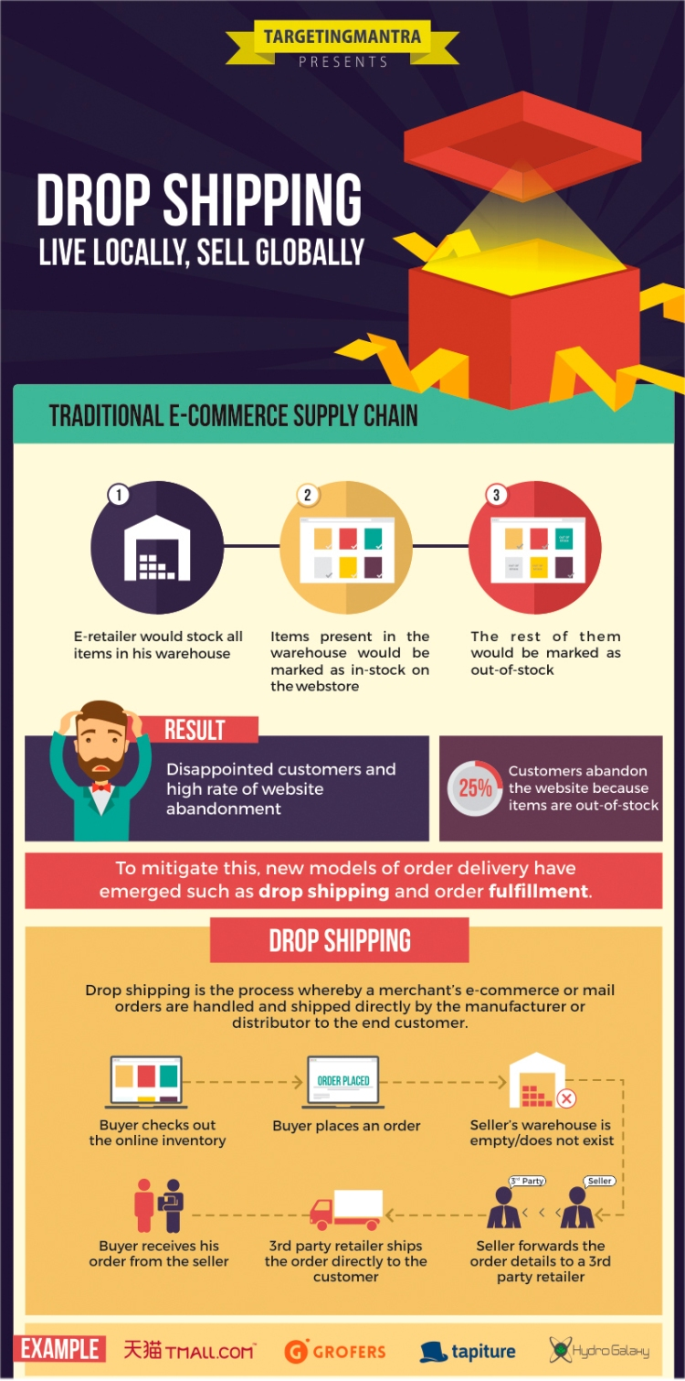 1-drop-shipping-Live-Locally-Sell-Globally