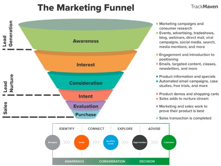 Marketing online: Debes aprender a tomar decisiones rápidas mientras caes o alcanzas un objetivo