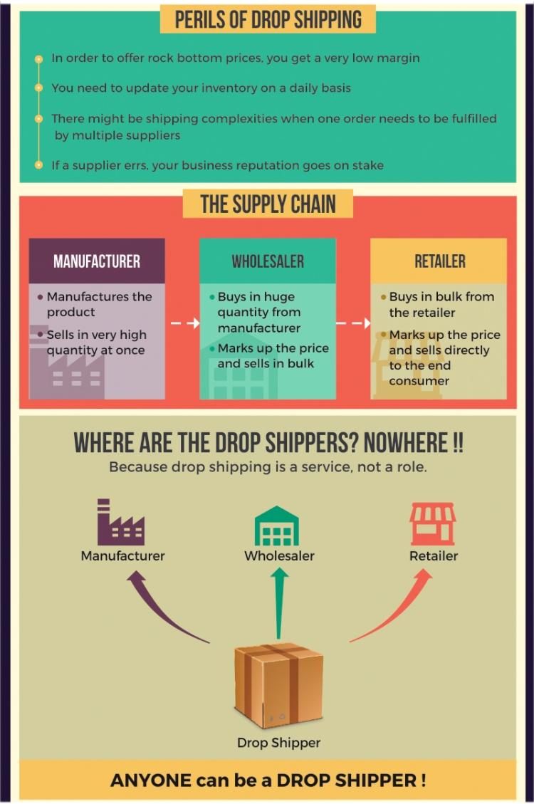 Drop Shipping reúne a fabricantes, tiendas, proveedores, distribuidores y la plataforma te presta el servicio de envío para el cliente final. [Fuente Imagen: targetingmantra.com]