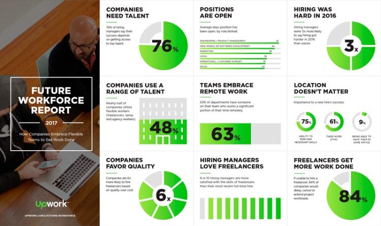 Más de la mitad de las empresas piensan contratar freelancers y equipos de trabajo flexibles