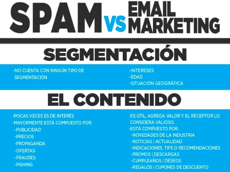 spam vs email marketing segmentación y el contenido: Ley can-spam