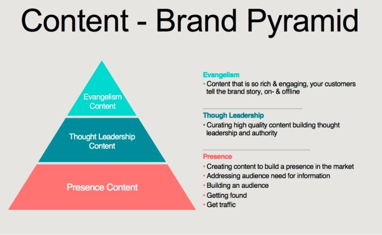 Pirámide del contenido de valor