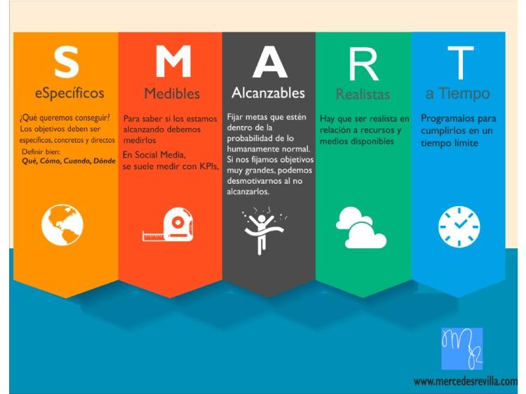 Identifica que necesitas para elaborar tu plan de marketing digital
