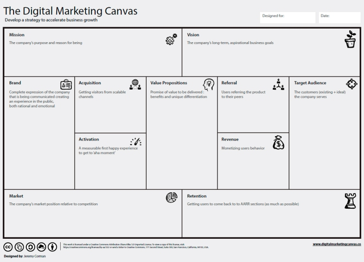 Modelo Canvas para una agencia de marketing digital