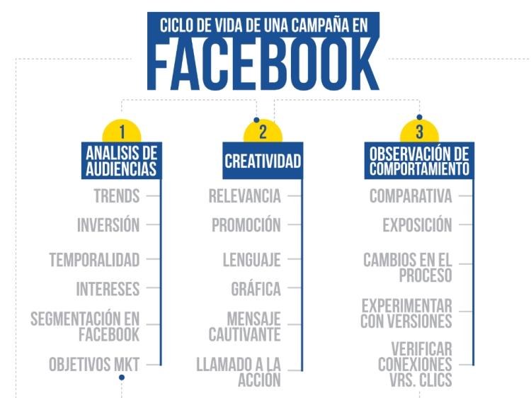 Contratar una publicidad pagada en Facebook para lograr un mayor posicionamiento