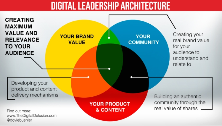 Crear una marca que genere valor